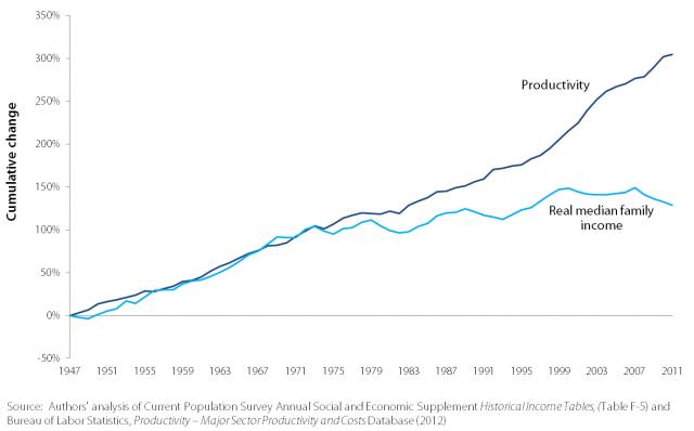 productivitygraph
