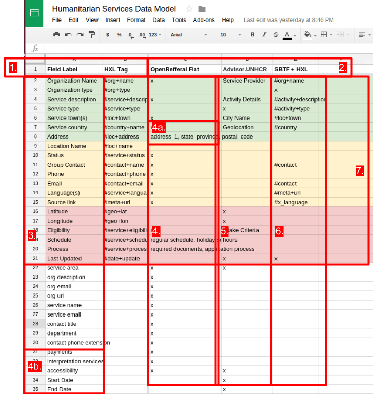 Creating a Shared Data Model with a Spreadsheet